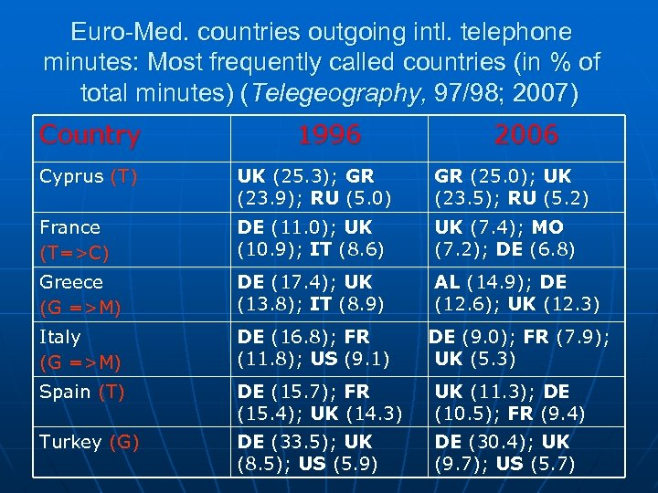 Euro-Med. countries outgoing intl. telephone minutes: Most frequently called countries (in % of total