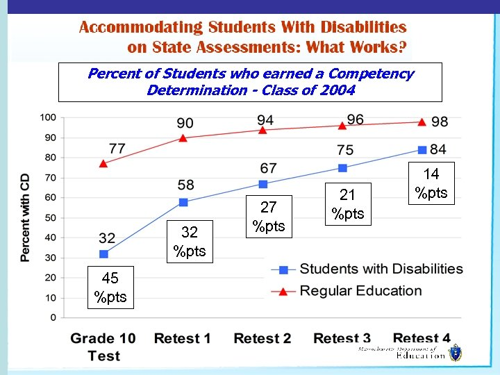 Percent of Students who earned a Competency Determination - Class of 2004 32 %pts