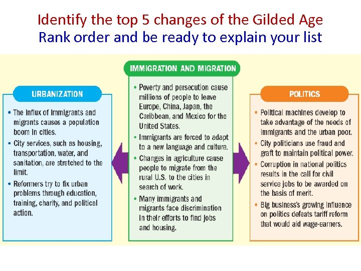 Identify the top 5 changes of the Gilded Age Rank order and be ready