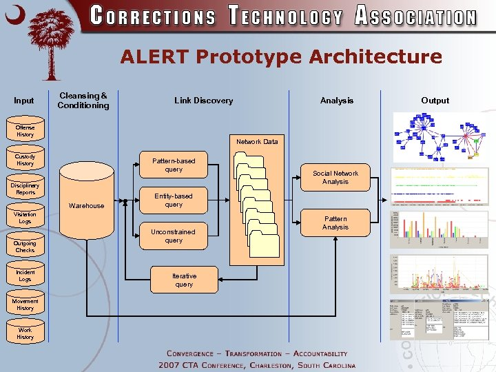 ALERT Prototype Architecture Input Cleansing & Conditioning Link Discovery Analysis Offense History Network Data
