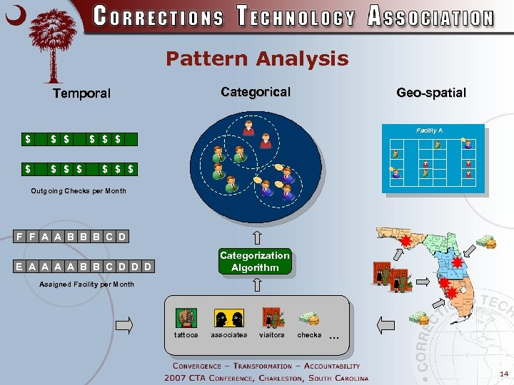 Pattern Analysis Categorical Temporal $ $ $ $ Geo-spatial Facility A $ $ $