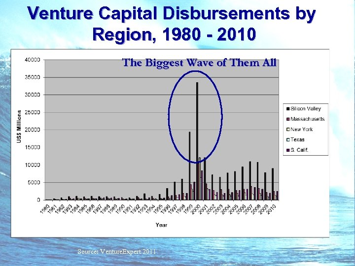 Venture Capital Disbursements by Region, 1980 - 2010 The Biggest Wave of Them All