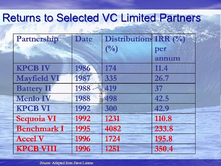 Returns to Selected VC Limited Partners Source: Adapted from Steve Lissom