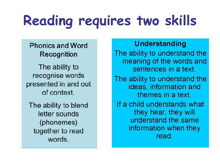 Reading requires two skills Understanding The ability to understand the meaning of the words