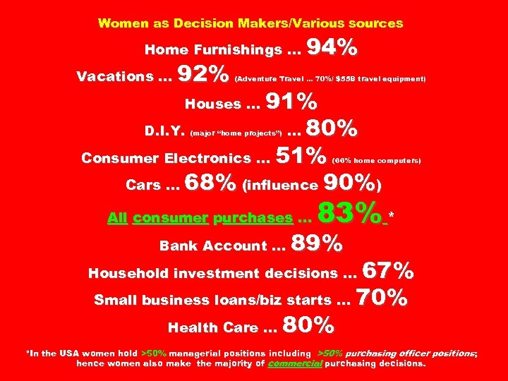 Women as Decision Makers/Various sources Home Furnishings … Vacations … 92% 94% (Adventure Travel