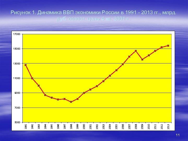 Рисунок 1. Динамика ВВП экономики России в 1991 - 2013 гг. , млрд. руб.