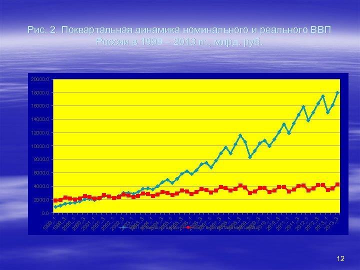 Рис. 2. Поквартальная динамика номинального и реального ВВП России в 1999 – 2013 гг.