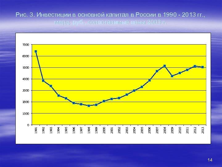 Рис. 3. Инвестиции в основной капитал в России в 1990 - 2013 гг. ,