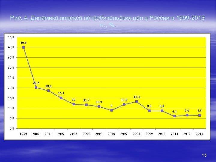Рис. 4. Динамика индекса потребительских цен в России в 1999 -2013 гг. , %.