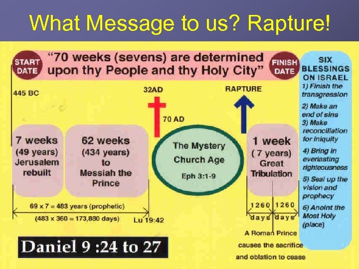 What Message to us? Rapture!