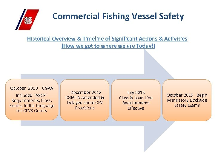 Commercial Fishing Vessel Safety Historical Overview & Timeline of Significant Actions & Activities (How