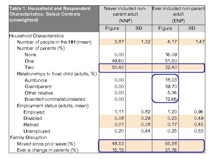 Table 1. Household and Respondent Characteristics: Select Controls (unweighted) Never included nonparent adult (NNP)
