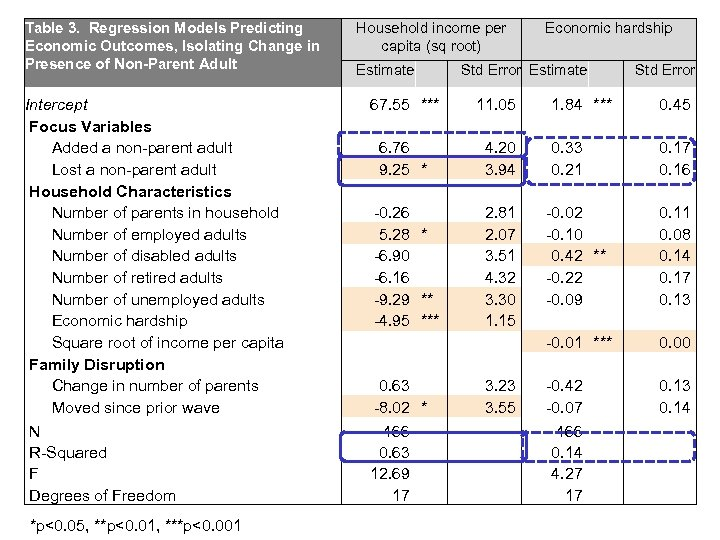Table 3. Regression Models Predicting Economic Outcomes, Isolating Change in Presence of Non-Parent Adult