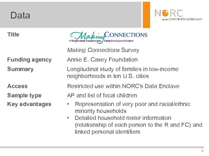 Data Title Making Connections Survey Funding agency Annie E. Casey Foundation Summary Longitudinal study