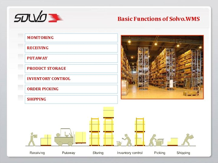 Basic Functions of Solvo. WMS MONITORING RECEIVING PUTAWAY PRODUCT STORAGE INVENTORY CONTROL ORDER PICKING