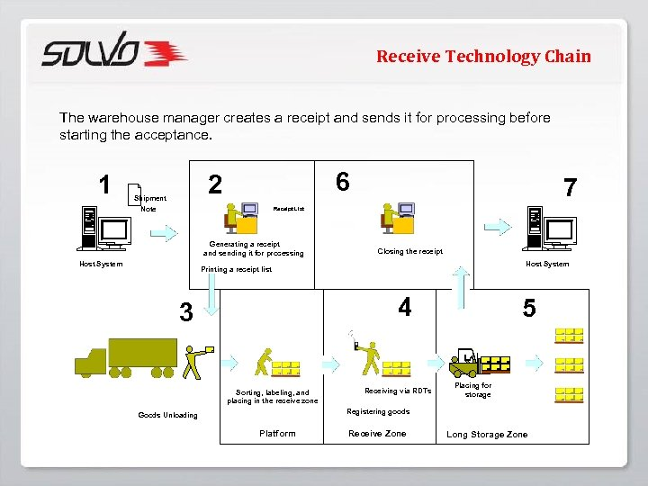 Receive Technology Chain The warehouse manager creates a receipt and sends it for processing