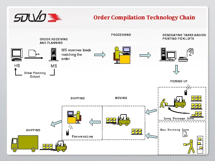 Order Compilation Technology Chain PROCESSING ORDER RECEIVING AND PLANNING MS reserves loads matching the