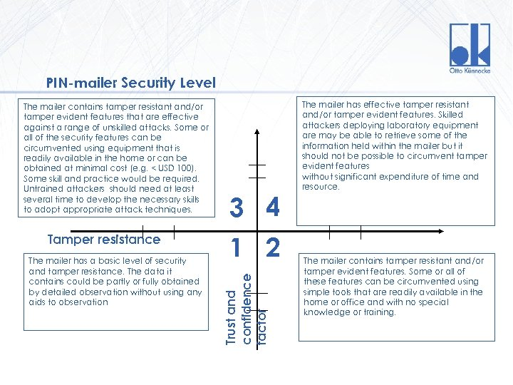 PIN-mailer Security Level Tamper resistance The mailer has a basic level of security and
