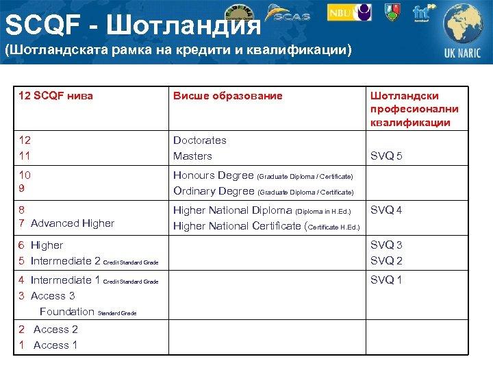 SCQF - Шотландия (Шотландската рамка на кредити и квалификации) 12 SCQF нива Висше образование
