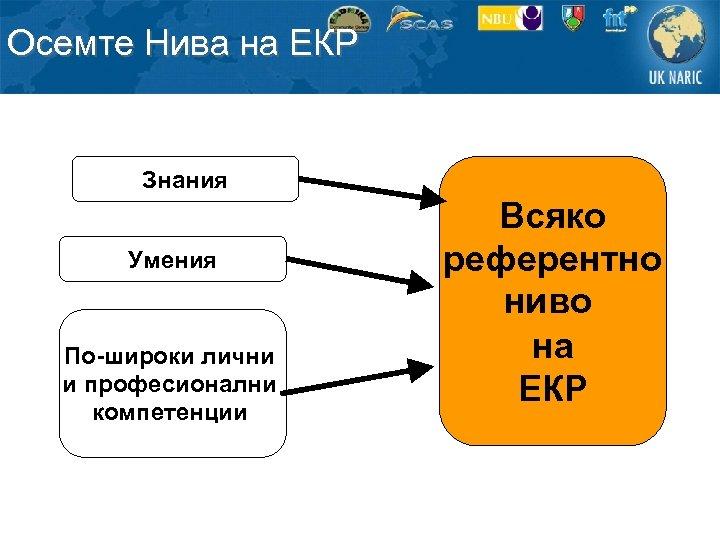 Осемте Нива на ЕКР Знания Умения По-широки лични и професионални компетенции Всяко референтно ниво