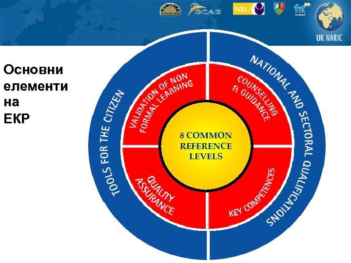 Основни елементи на ЕКР 8 COMMON REFERENCE LEVELS