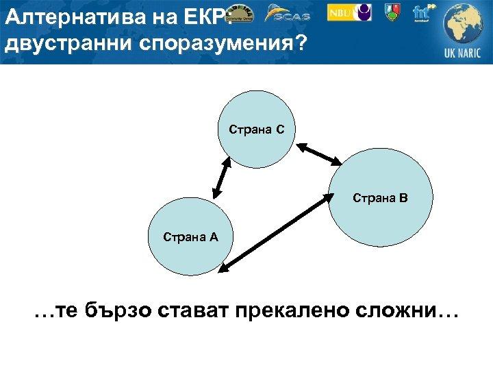 Алтернатива на ЕКР: двустранни споразумения? Страна C Страна B Страна A …те бързо стават