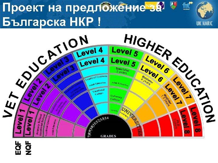 Проект на предложение за Българска НКР !