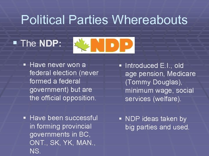 Political Parties Whereabouts § The NDP: § Have never won a federal election (never