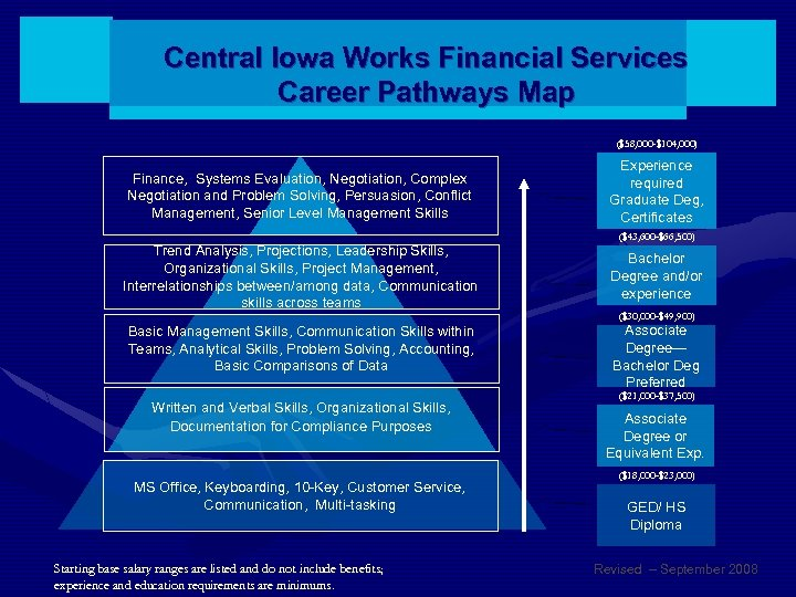 Central Iowa Works Financial Services Career Pathways Map ($58, 000 -$104, 000) Finance, Systems