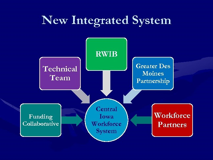 New Integrated System RWIB Greater Des Moines Partnership Technical Team Funding Collaborative Central Iowa