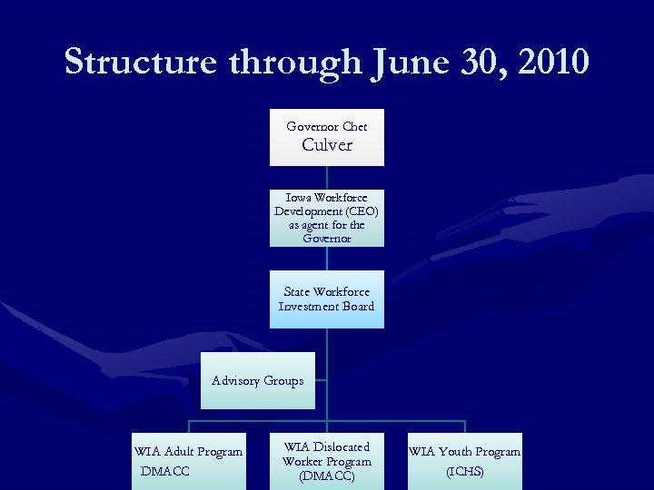 Structure through June 30, 2010 Governor Chet Culver Iowa Workforce Development (CEO) as agent