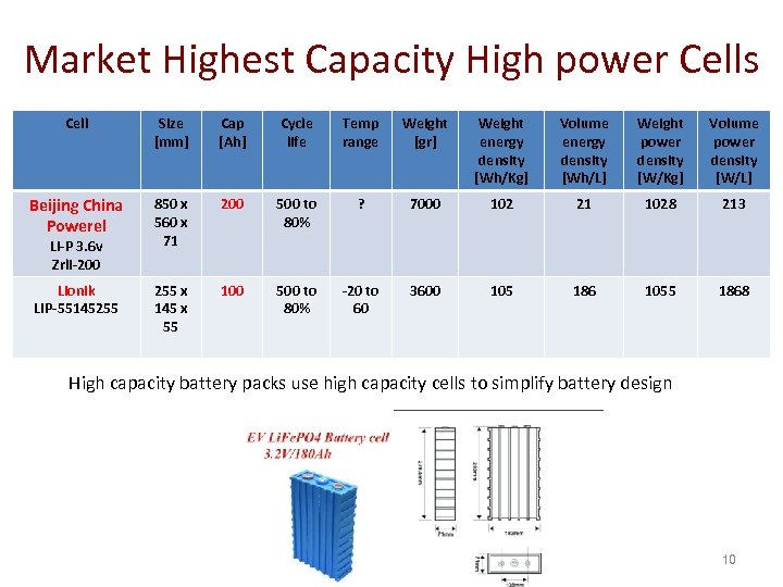 Market Highest Capacity High power Cells Cell Size [mm] Cap [Ah] Cycle life Temp
