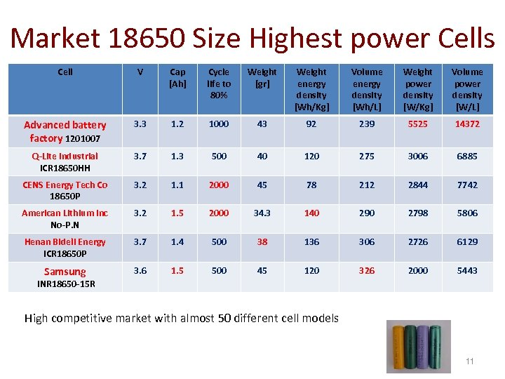 Market 18650 Size Highest power Cells Cell V Cap [Ah] Cycle life to 80%
