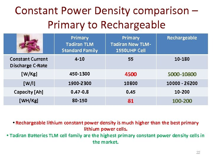 Constant Power Density comparison – Primary to Rechargeable Primary Tadiran TLM Standard Family Primary