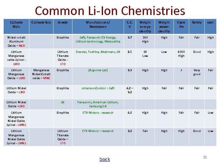Common Li-Ion Chemistries Cathode Main Anode Manufacturers/ Developers C. C. V Weight energy density