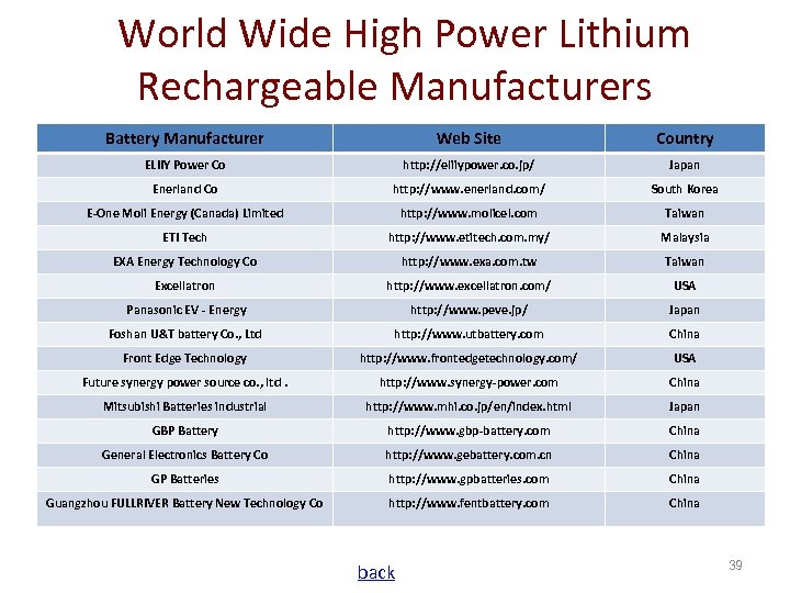 World Wide High Power Lithium Rechargeable Manufacturers Battery Manufacturer Web Site Country ELIIY Power