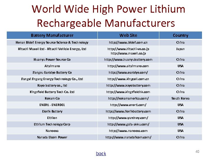 World Wide High Power Lithium Rechargeable Manufacturers Battery Manufacturer Web Site Country Henan Bideli