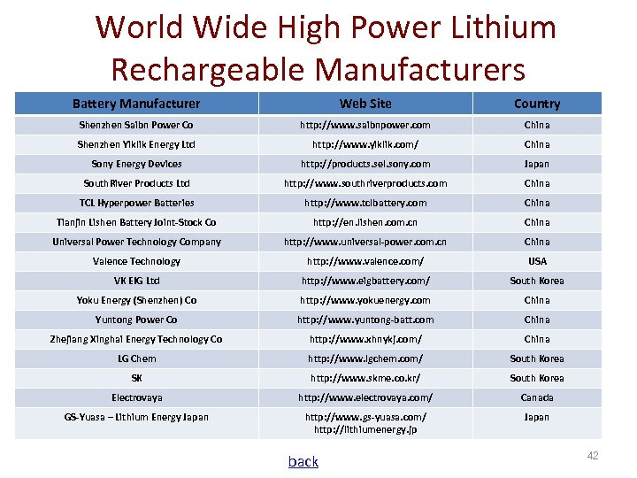 World Wide High Power Lithium Rechargeable Manufacturers Battery Manufacturer Web Site Country Shenzhen Saibn