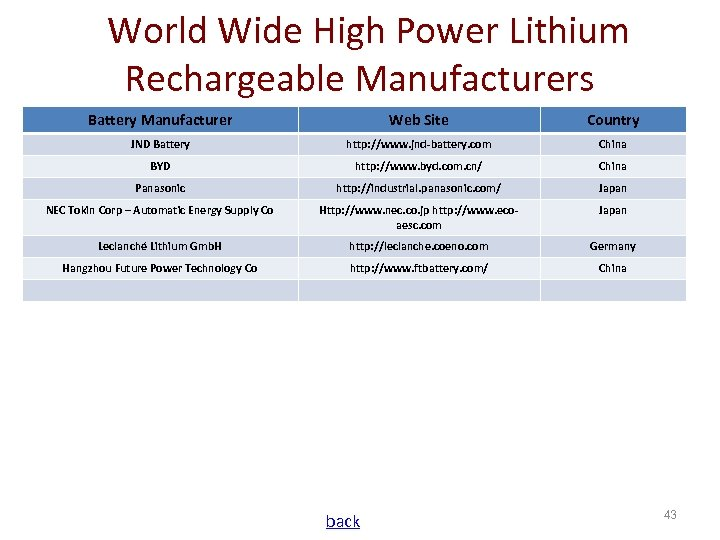 World Wide High Power Lithium Rechargeable Manufacturers Battery Manufacturer Web Site Country JND Battery
