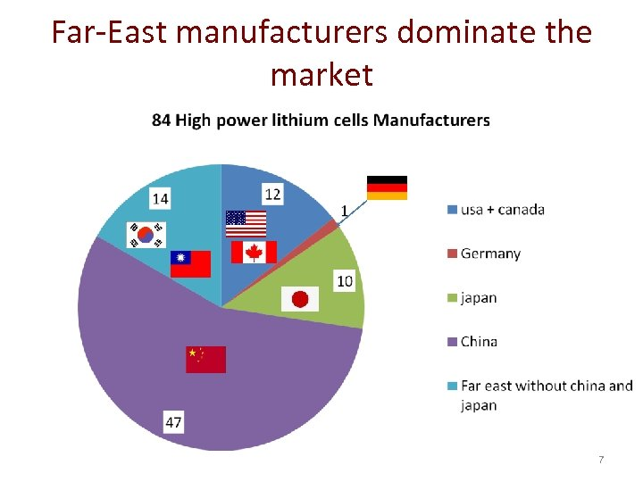 Far-East manufacturers dominate the market 7