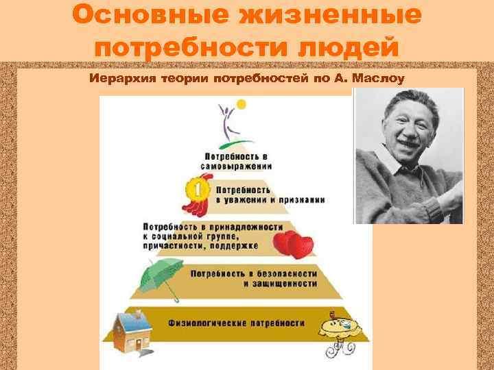 Основные жизненные потребности людей Иерархия теории потребностей по А. Маслоу Что необходимо для удовлетворения