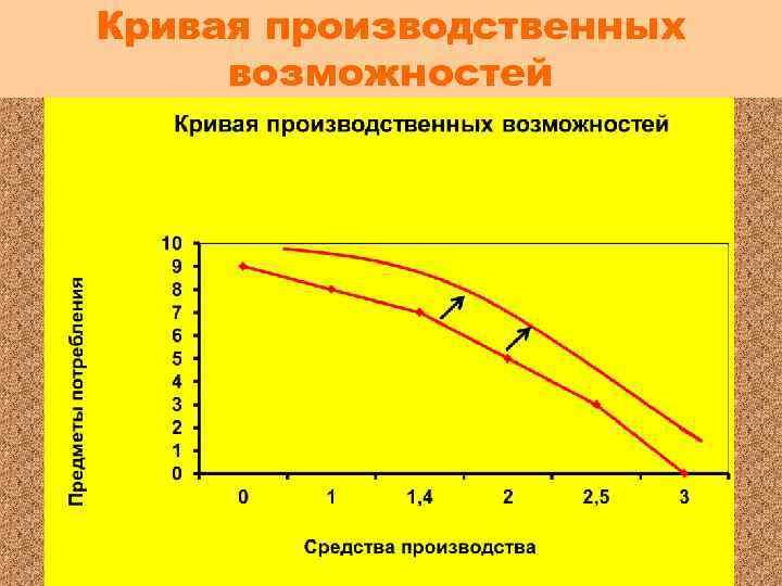 Кривая производственных возможностей Как изменится вид кривой производственных возможностей, если страна начнет выпускать больше