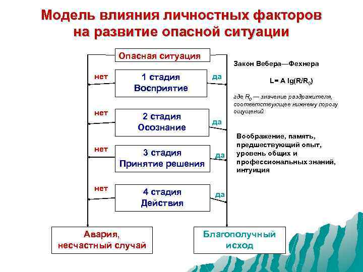 Модель влияния личностных факторов на развитие опасной ситуации Опасная ситуация нет да 1 стадия