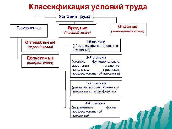 Классификация условий труда Условия труда Безопасные Вредные (третий класс) Оптимальные (первый класс) Допустимые (второй