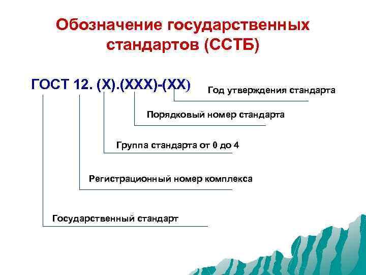 Обозначение государственных стандартов (ССТБ) ГОСТ 12. (Х). (ХХХ)-(ХХ) Год утверждения стандарта Порядковый номер стандарта
