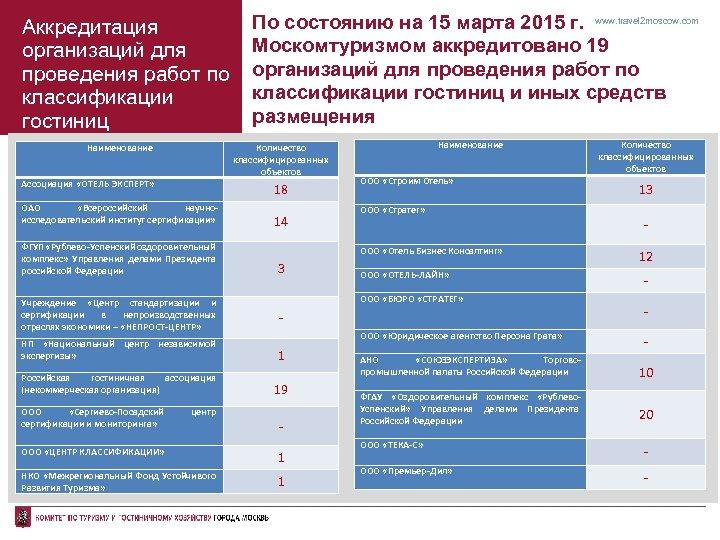 Аккредитация организаций для проведения работ по классификации гостиниц Наименование По состоянию на 15 марта