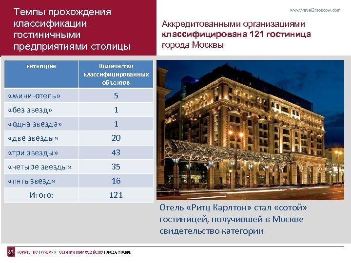 Темпы прохождения классификации гостиничными предприятиями столицы категория www. travel 2 moscow. com Аккредитованными организациями