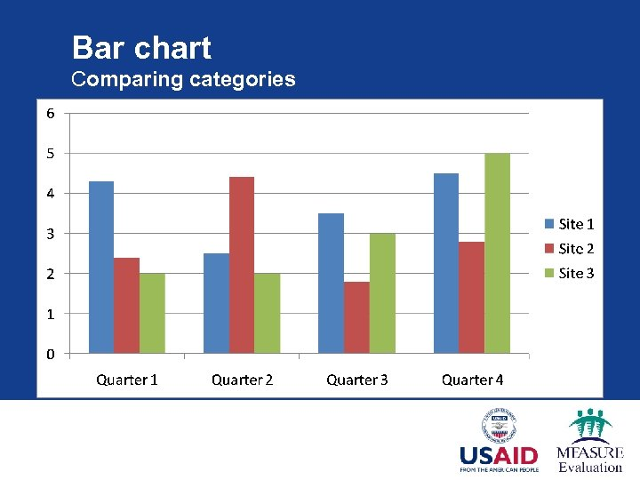 Bar chart Comparing categories