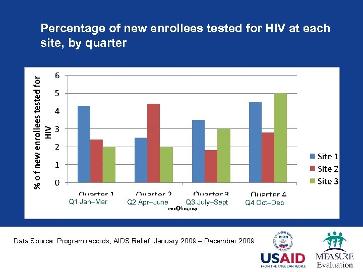 Percentage of new enrollees tested for HIV at each site, by quarter Q 1