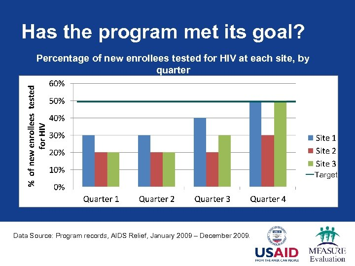 Has the program met its goal? Percentage of new enrollees tested for HIV at